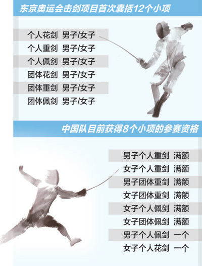 已获东京奥运会8个小项参赛资格
